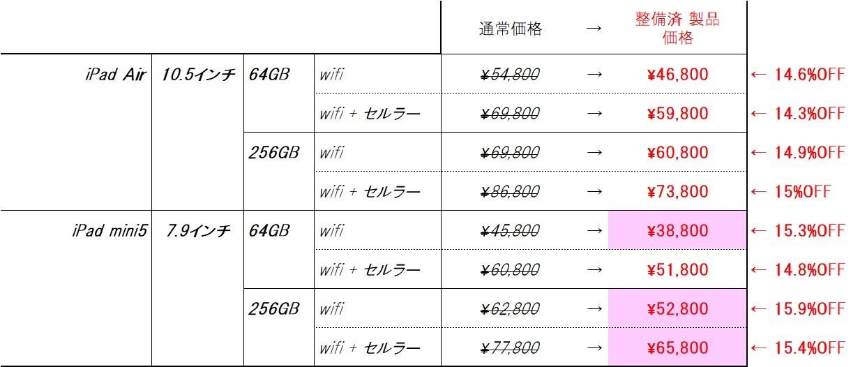 iPad mini5とiPad Airの整備品の価格と通常価格との比較表