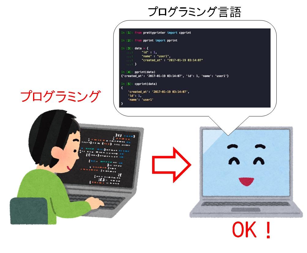 プログラミングによるコンピュータの理解