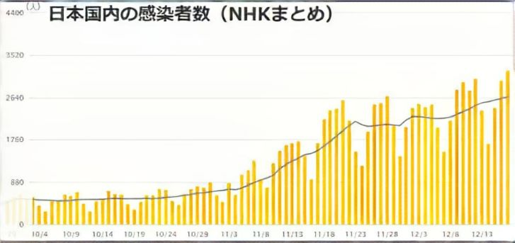 NHK感染者数