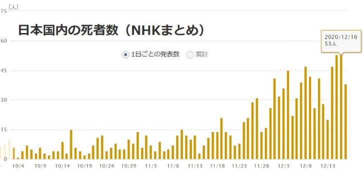 NHK日本国内死者数